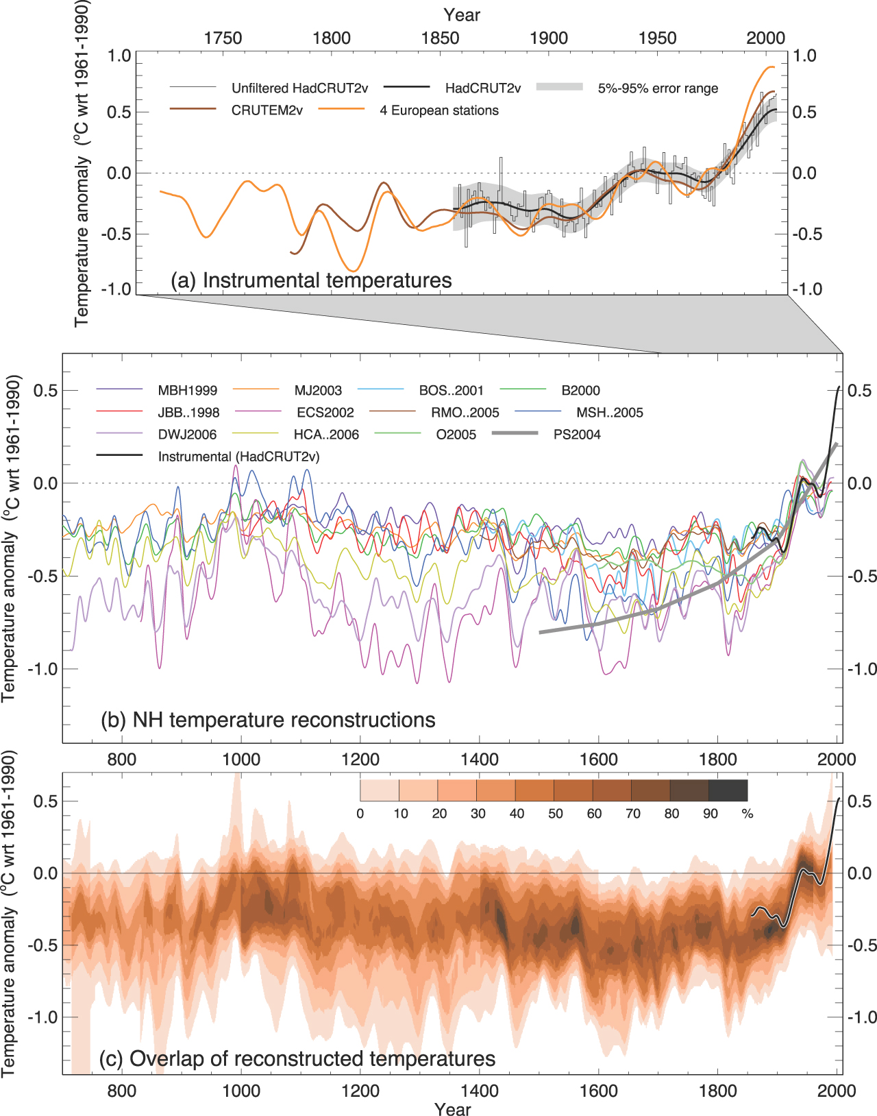 Multiple independent temperature reconstructions over the past 1000 years