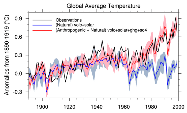 Meehl 2004 shows recent temperatures are caused by CO2