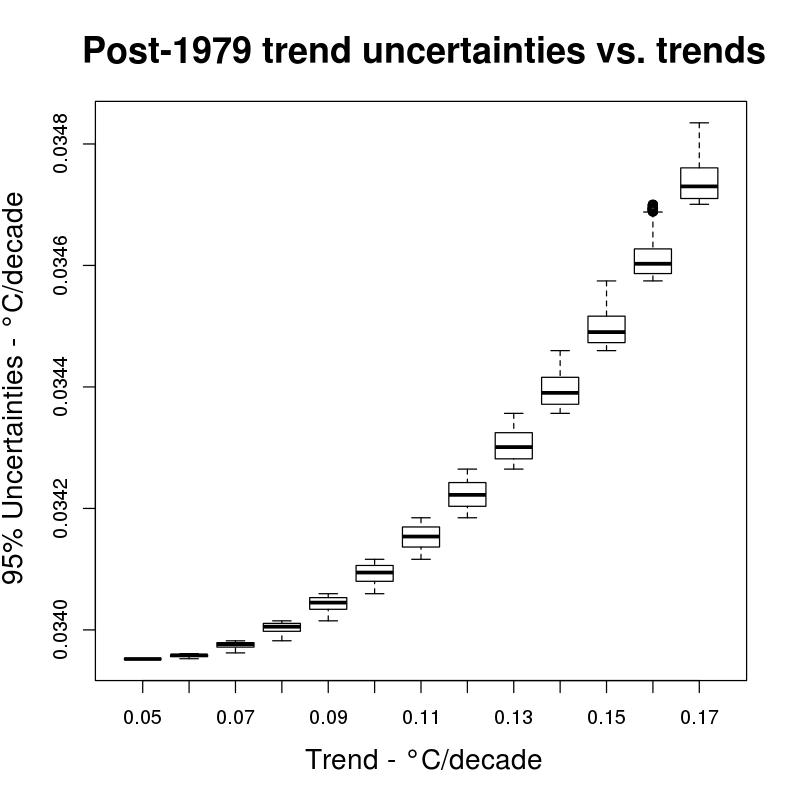 Dumb Scientist's uncertainty boxplot