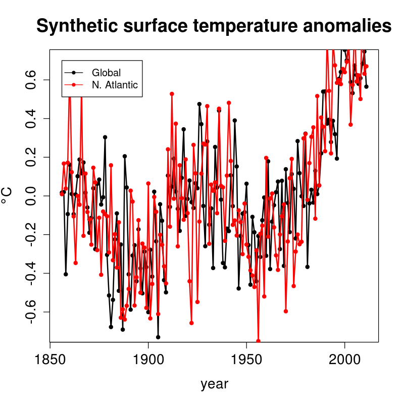 Dr. Tung's synthetic timeseries