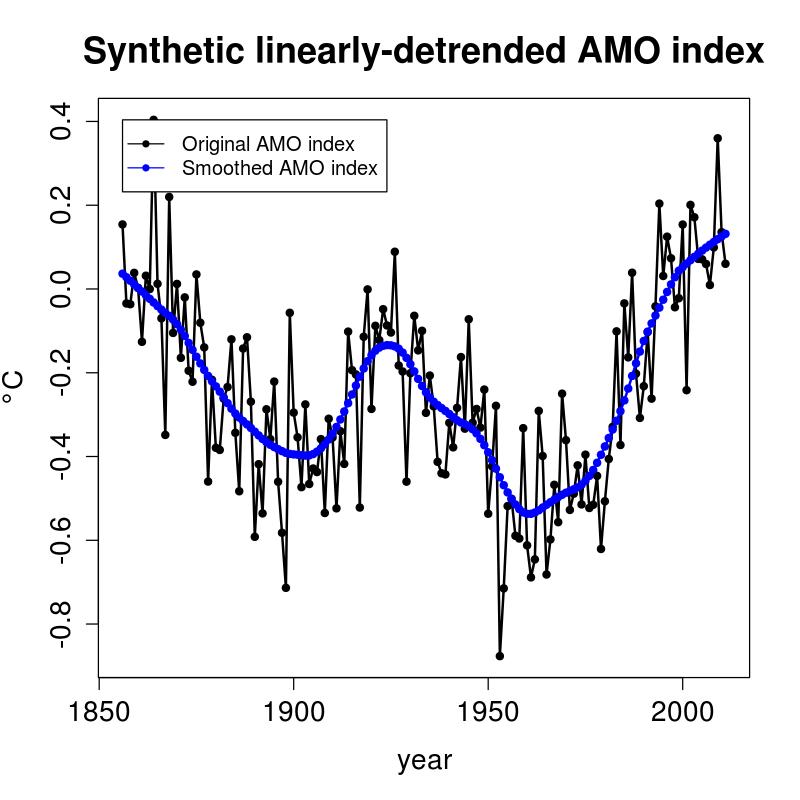 Synthetic AMO