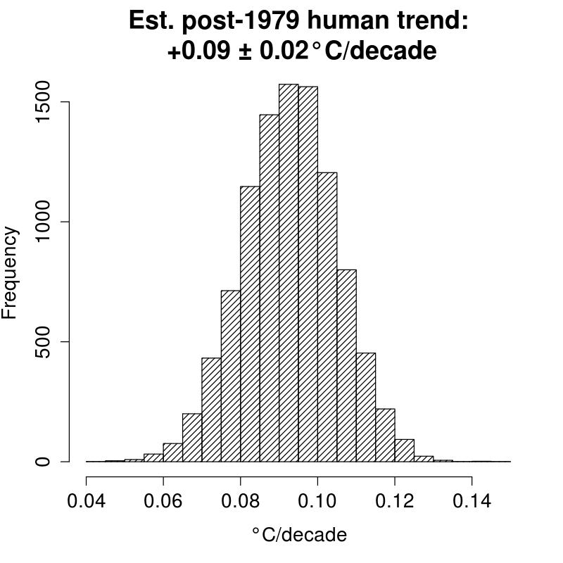 Synthetic trends histogram